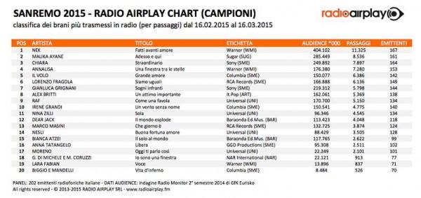 airplay campioni_